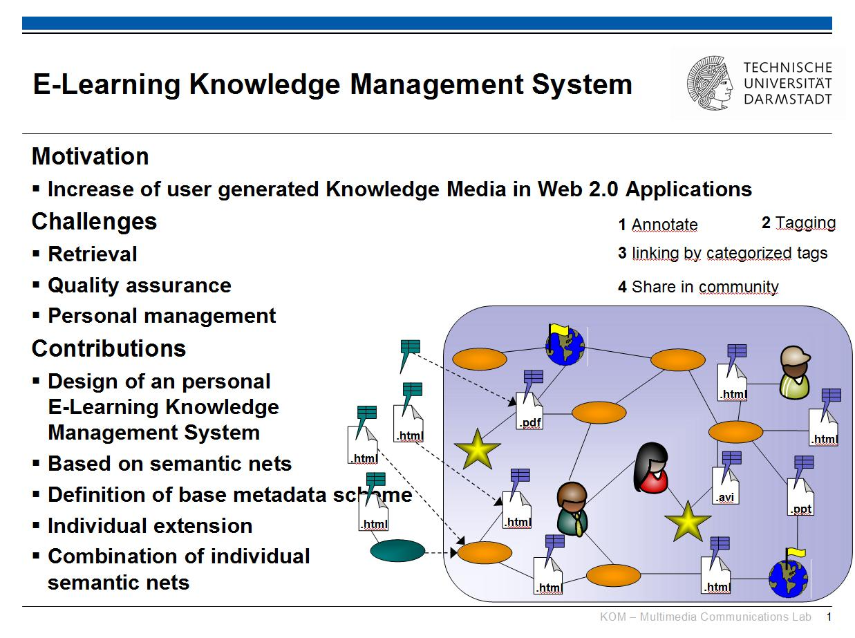 research papers on knowledge management system